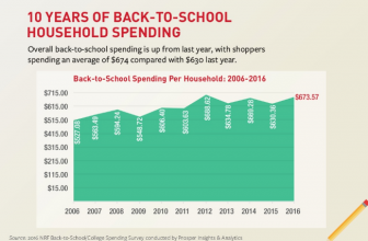 Record BREAKING Spending for 2016 College Students. What Are They Buying?
